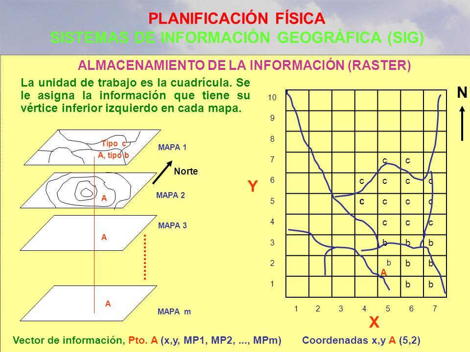 PLANIFICACIÓN FÍSICA SISTEMAS DE INFORMACIÓN GEOGRÁFICA (SIG) ALMACENAMIENTO DE LA INFORMACIÓN (RASTER) cc cccc cccc ccc bbb b bb bb 10 9 8 7 6 5 4 3 2 1 1234567 A, tipo b A A A MAPA 1 MAPA 3 Vector de información, Pto.