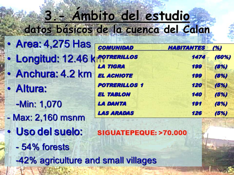 3.- Ámbito del estudio datos básicos de la cuenca del Calan Area: 4,275 HasArea: 4,275 Has Longitud: 12.46 kmLongitud: 12.46 km Anchura: 4.2 kmAnchura: 4.2 km Altura:Altura: - Min: 1,070 - Max: 2,160 msnm Uso del suelo:Uso del suelo: - 54% forests -42% agriculture and small villages COMUNIDADHABITANTES (%) POTRERILLOS1474 (60%) LA TIGRA199 (8%) EL ACHIOTE199 (8%) POTRERILLOS 1120 (5%) EL TABLON140 (5%) LA DANTA191 (8%) LAS ARADAS126 (5%) SIGUATEPEQUE: >70.000