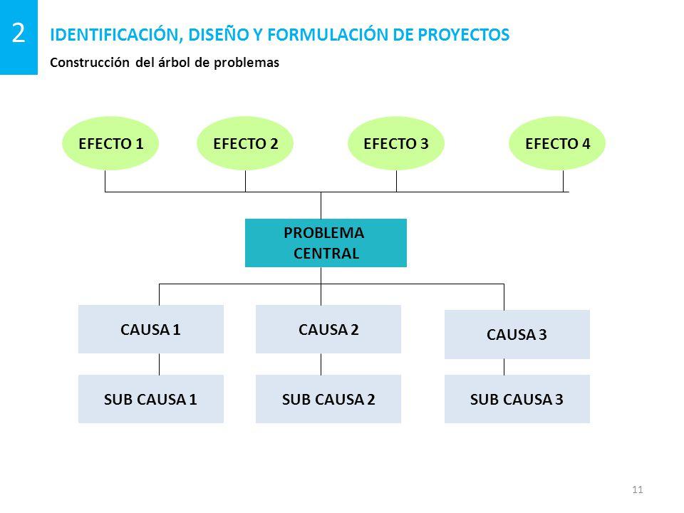 Construcción del árbol de problemas IDENTIFICACIÓN, DISEÑO Y FORMULACIÓN DE PROYECTOS 11 2 EFECTO 1EFECTO 2EFECTO 3EFECTO 4 PROBLEMA CENTRAL CAUSA 1CAUSA 2 CAUSA 3 SUB CAUSA 3SUB CAUSA 2SUB CAUSA 1