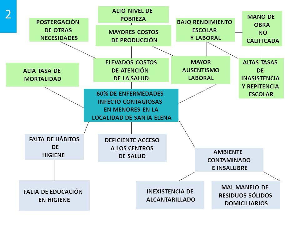 2 60% DE ENFERMEDADES INFECTO CONTAGIOSAS EN MENORES EN LA LOCALIDAD DE SANTA ELENA FALTA DE HÁBITOS DE HIGIENE DEFICIENTE ACCESO A LOS CENTROS DE SALUD MAL MANEJO DE RESIDUOS SÓLIDOS DOMICILIARIOS ALTA TASA DE MORTALIDAD ELEVADOS COSTOS DE ATENCIÓN DE LA SALUD POSTERGACIÓN DE OTRAS NECESIDADES MAYORES COSTOS DE PRODUCCIÓN BAJO RENDIMIENTO ESCOLAR Y LABORAL MANO DE OBRA NO CALIFICADA FALTA DE EDUCACIÓN EN HIGIENE MAYOR AUSENTISMO LABORAL INEXISTENCIA DE ALCANTARILLADO AMBIENTE CONTAMINADO E INSALUBRE ALTAS TASAS DE INASISTENCIA Y REPITENCIA ESCOLAR ALTO NIVEL DE POBREZA