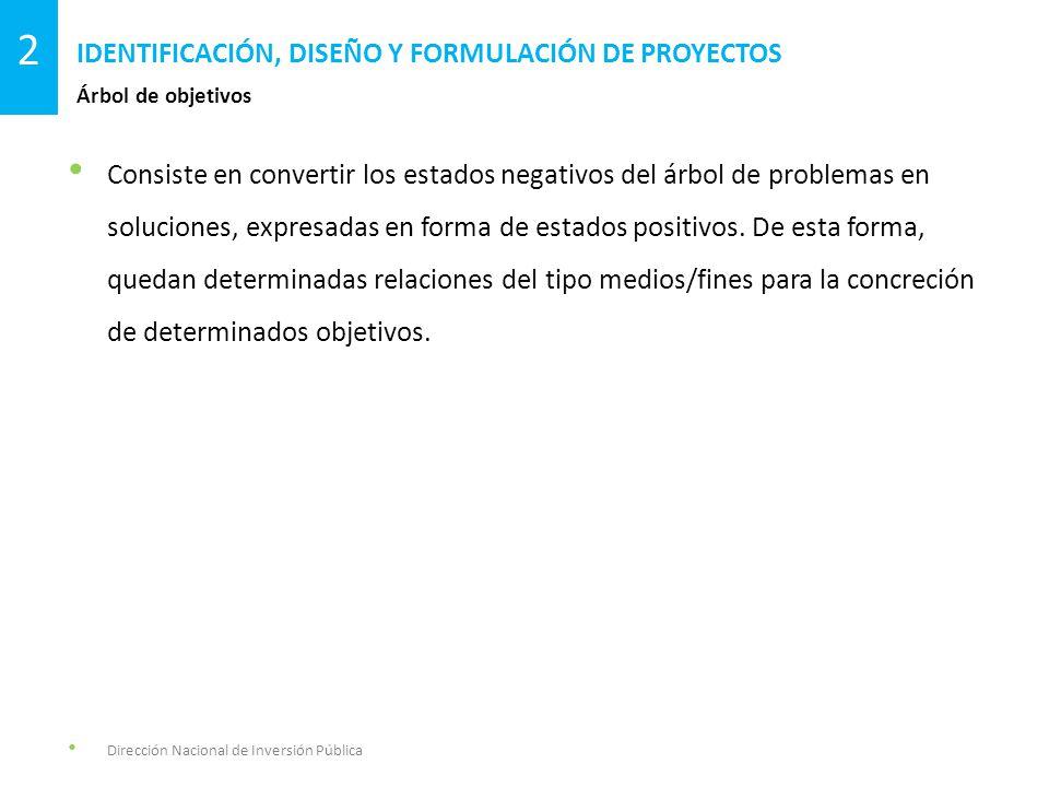 Consiste en convertir los estados negativos del árbol de problemas en soluciones, expresadas en forma de estados positivos.