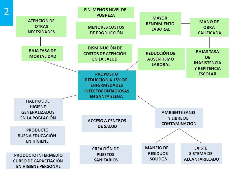 2 PROPÓSITO REDUCCIÓN A 15% DE ENFERMEDADES INFECTOCONTAGIOSAS EN SANTA ELENA HÁBITOS DE HIGIENE GENERALIZADOS EN LA POBLACIÓN CREACIÓN DE PUESTOS SANITARIOS BAJA TASA DE MORTALIDAD DISMINUCIÓN DE COSTOS DE ATENCIÓN EN LA SALUD ATENCIÓN DE OTRAS NECESIDADES MENORES COSTOS DE PRODUCCIÓN MAYOR RENDIMIENTO LABORAL MANO DE OBRA CALIFICADA PRODUCTO BUENA EDUCACIÓN EN HIGIENE REDUCCIÓN DE AUSENTISMO LABORAL AMBIENTE SANO Y LIBRE DE CONTAMINACIÓN ACCESO A CENTROS DE SALUD MANEJO DE RESIDUOS SÓLIDOS EXISTE SISTEMA DE ALCANTARILLADO BAJAS TASA DE INASISTENCIA Y REPITENCIA ESCOLAR FIN MENOR NIVEL DE POBREZA PRODUCTO INTERMEDIO CURSO DE CAPACITACIÓN EN HIGIENE PERSONAL