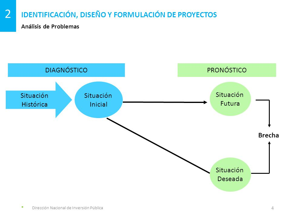 Una Situación Problemática se encuentra compuesta por distintos tipos de problemas, los cuales se relacionan de forma recíproca y poseen un orden causal.