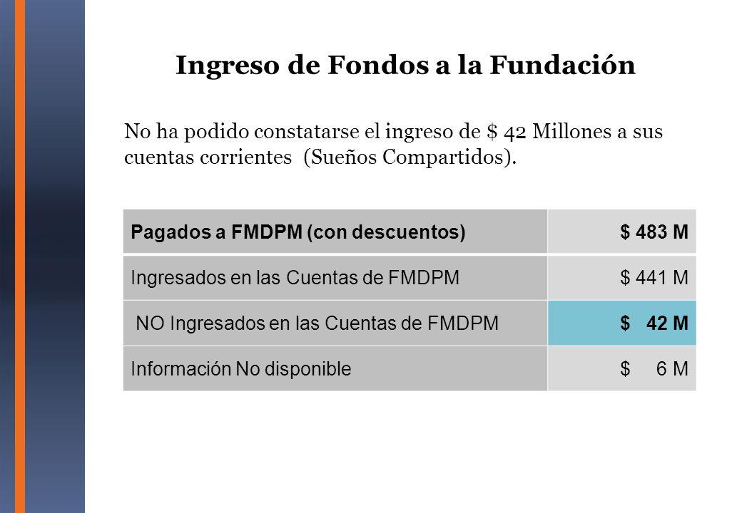 No ha podido constatarse el ingreso de $ 42 Millones a sus cuentas corrientes (Sueños Compartidos). Pagados a FMDPM (con descuentos)$ 483 M Ingresados
