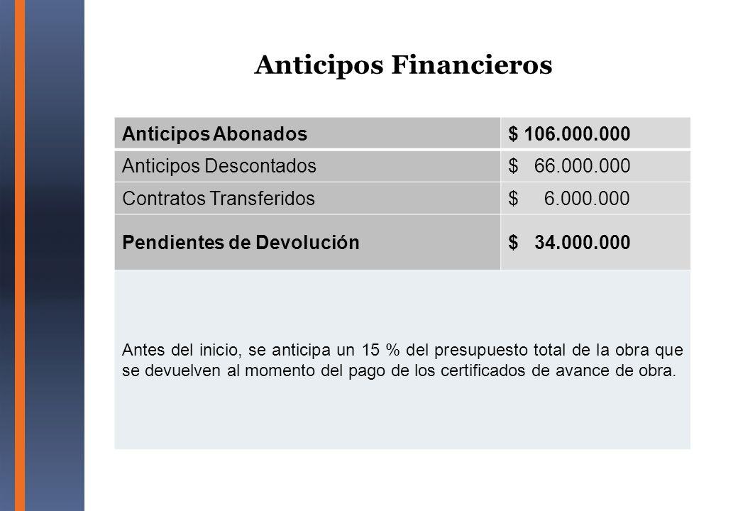 Anticipos Financieros Anticipos Abonados$ 106.000.000 Anticipos Descontados$ 66.000.000 Contratos Transferidos$ 6.000.000 Pendientes de Devolución$ 34