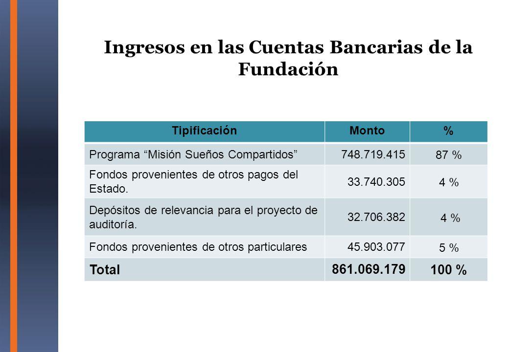 Ingresos en las Cuentas Bancarias de la Fundación TipificaciónMonto% Programa Misión Sueños Compartidos748.719.415 87 % Fondos provenientes de otros p