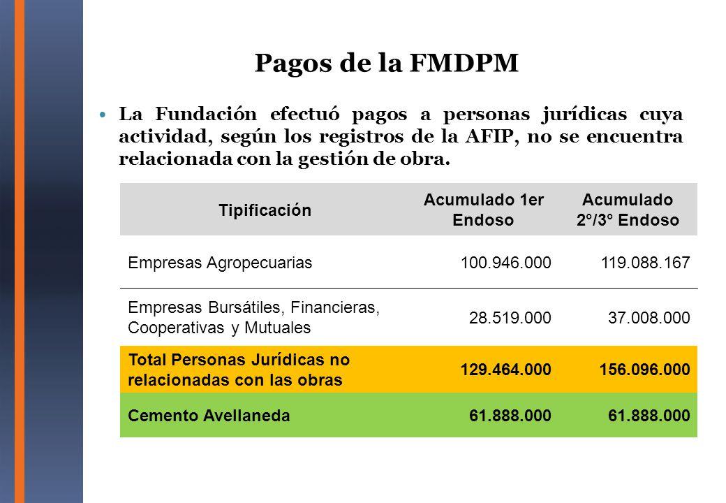 La Fundación efectuó pagos a personas jurídicas cuya actividad, según los registros de la AFIP, no se encuentra relacionada con la gestión de obra. Ti