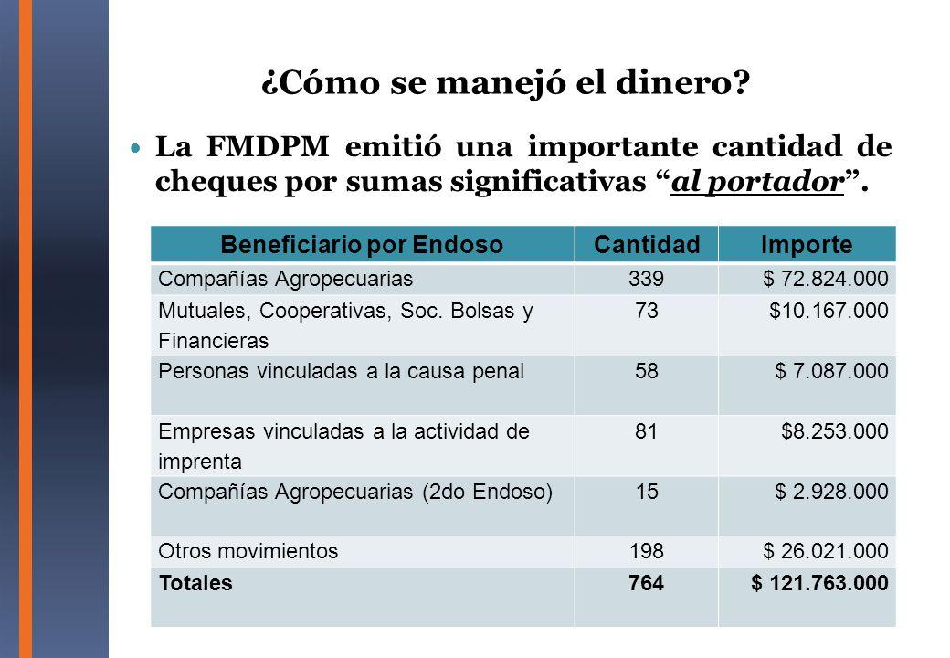 La FMDPM emitió una importante cantidad de cheques por sumas significativas al portador. Beneficiario por EndosoCantidadImporte Compañías Agropecuaria