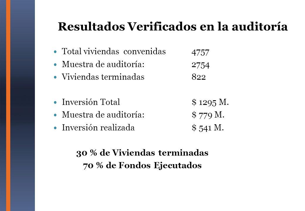 Resultados Verificados en la auditoría Total viviendas convenidas4757 Muestra de auditoría:2754 Viviendas terminadas822 Inversión Total$ 1295 M. Muest