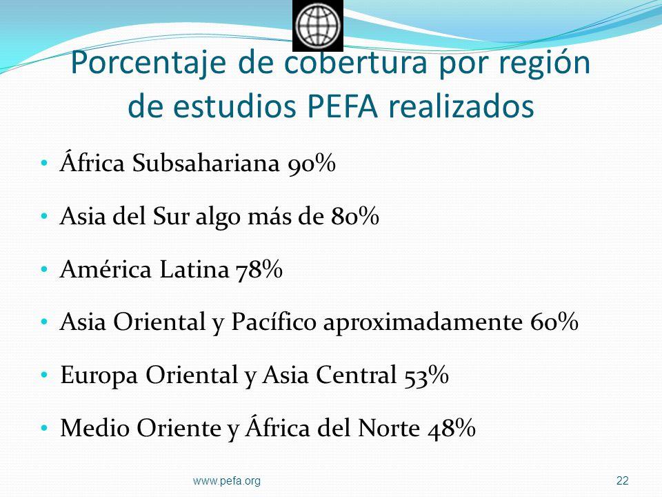 Porcentaje de cobertura por región de estudios PEFA realizados África Subsahariana 90% Asia del Sur algo más de 80% América Latina 78% Asia Oriental y