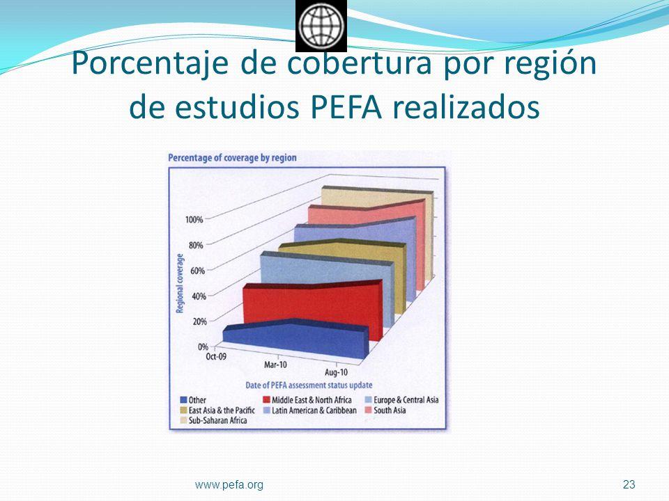 Porcentaje de cobertura por región de estudios PEFA realizados 23www.pefa.org