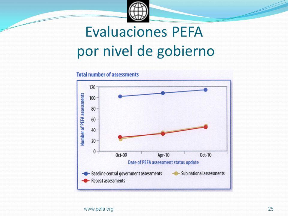 Evaluaciones PEFA por nivel de gobierno 25www.pefa.org