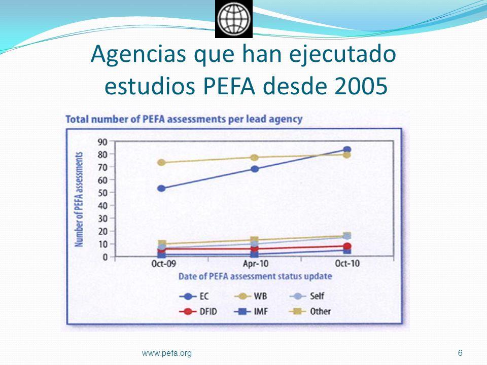 Agencias que han ejecutado estudios PEFA desde 2005 6www.pefa.org