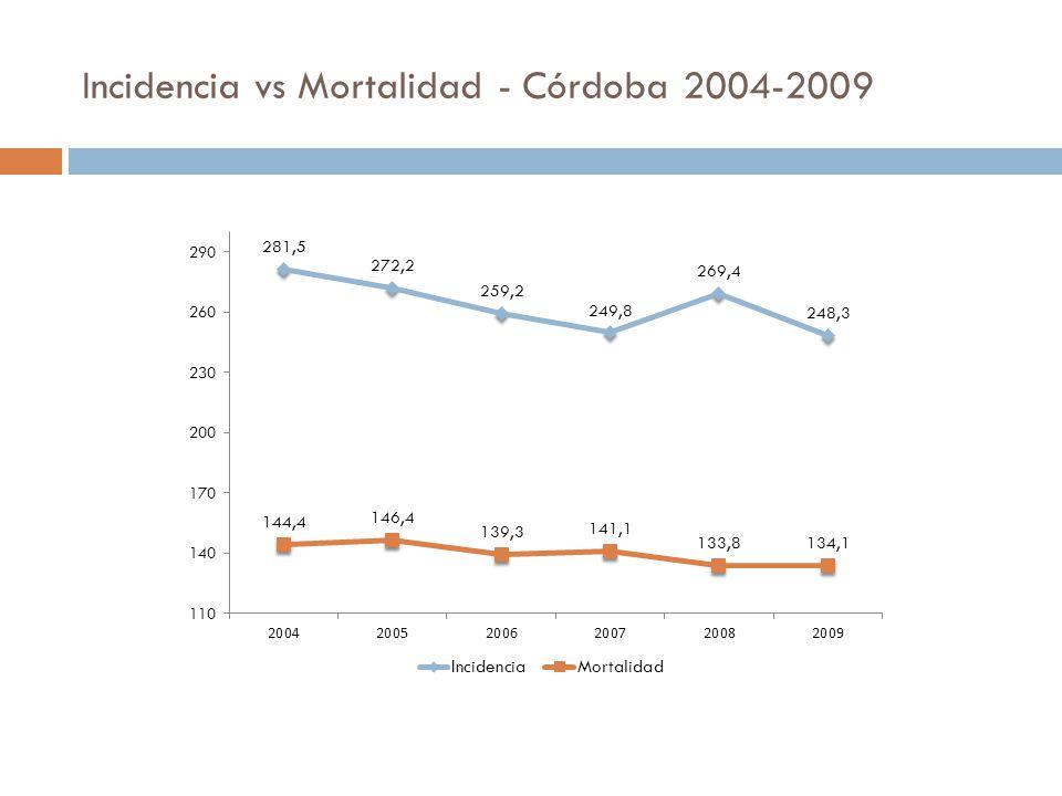 Incidencia vs Mortalidad - Córdoba 2004-2009