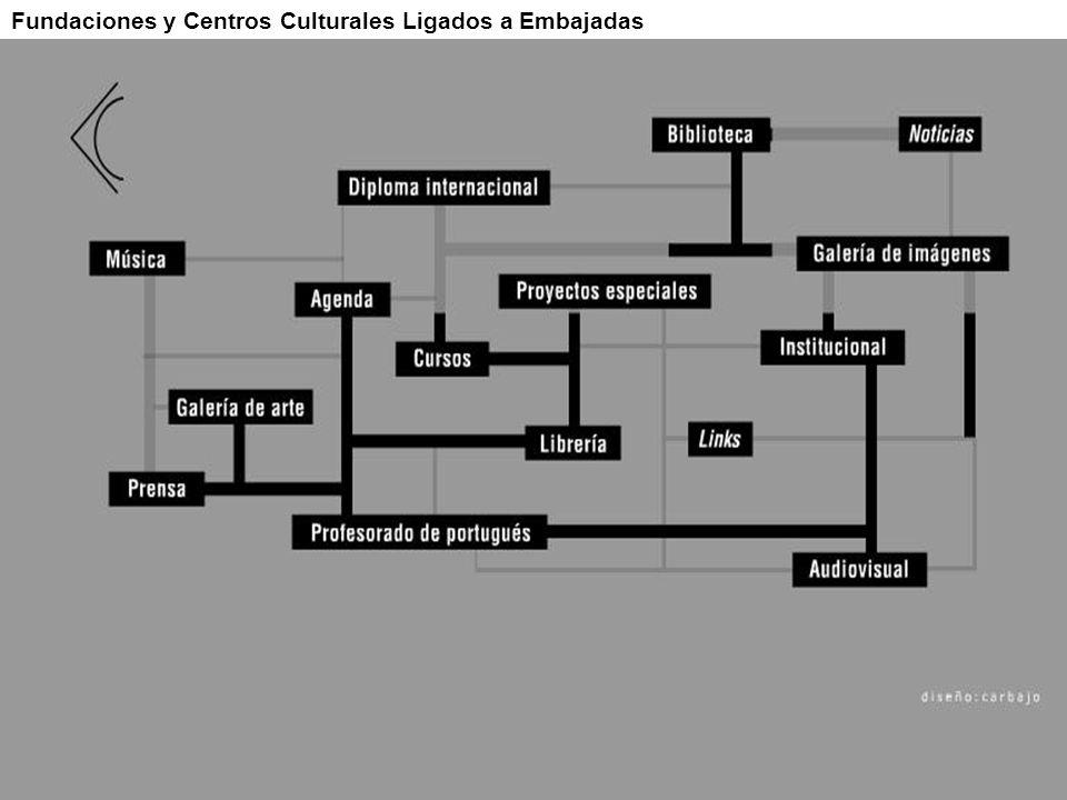 Fundaciones y Centros Culturales Ligados a Embajadas