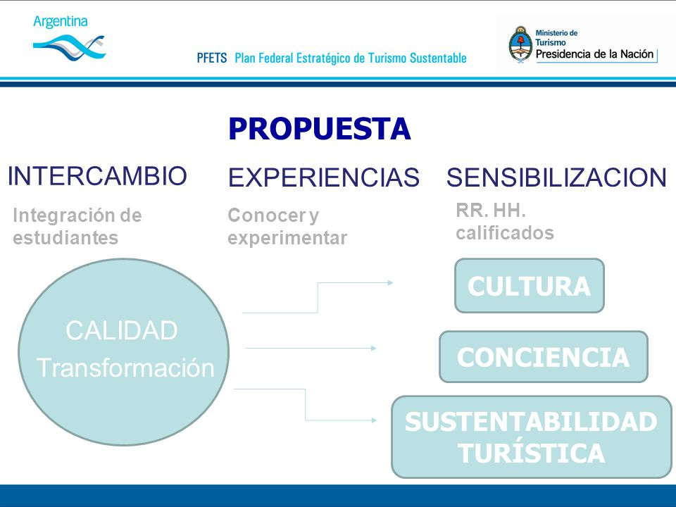 PROPUESTA INTERCAMBIO Integración de estudiantes EXPERIENCIAS Conocer y experimentar SENSIBILIZACION RR. HH. calificados CALIDAD Transformación CULTUR