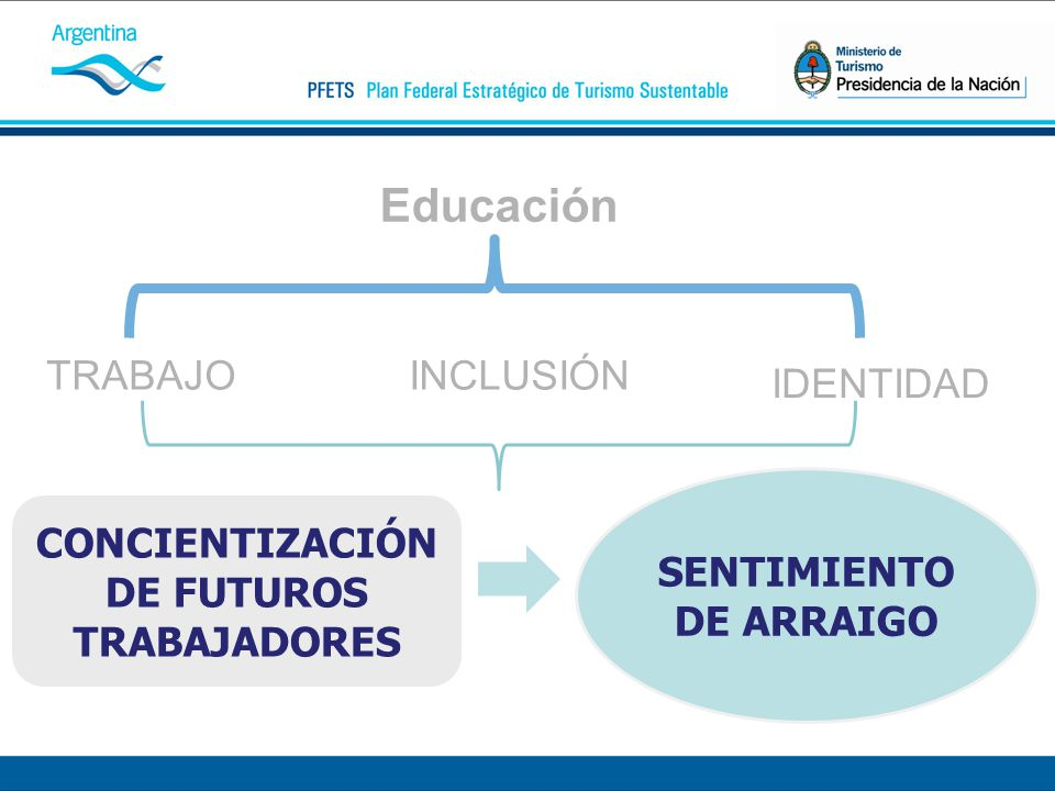 Educación TRABAJOINCLUSIÓN IDENTIDAD CONCIENTIZACIÓN DE FUTUROS TRABAJADORES SENTIMIENTO DE ARRAIGO