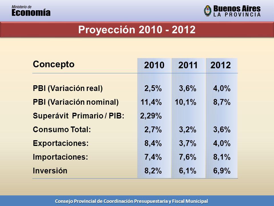 Consejo Provincial de Coordinación Presupuestaria y Fiscal Municipal Proyección 2010 - 2012 PBI (Variación real) PBI (Variación nominal) Superávit Primario / PIB: Consumo Total: Exportaciones: Importaciones: Inversión 2,5% 11,4% 2,29% 2,7% 8,4% 7,4% 8,2% Concepto 201020112012 3,6% 10,1% 3,2% 3,7% 7,6% 6,1% 4,0% 8,7% 3,6% 4,0% 8,1% 6,9%