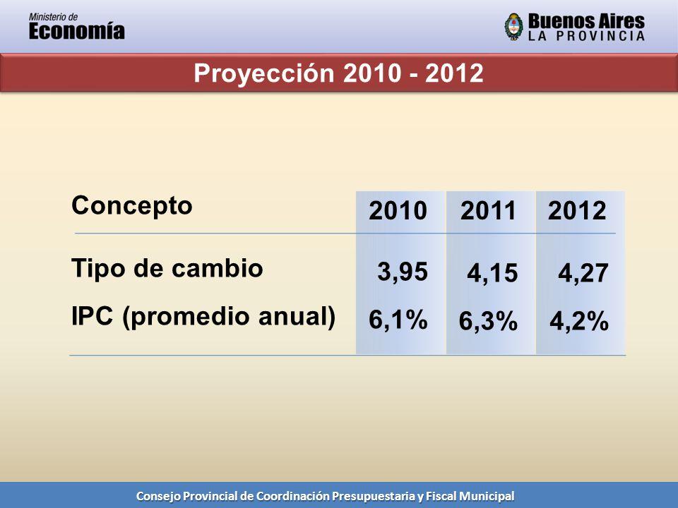 Consejo Provincial de Coordinación Presupuestaria y Fiscal Municipal Proyección 2010 - 2012 Tipo de cambio IPC (promedio anual) 3,95 6,1% Concepto 201020112012 4,15 6,3% 4,27 4,2%