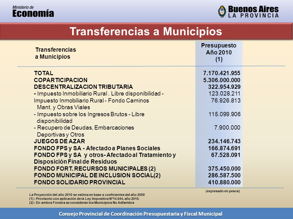 Consejo Provincial de Coordinación Presupuestaria y Fiscal Municipal Transferencias a Municipios TOTAL COPARTICIPACION DESCENTRALIZACION TRIBUTARIA - Impuesto Inmobiliario Rural.
