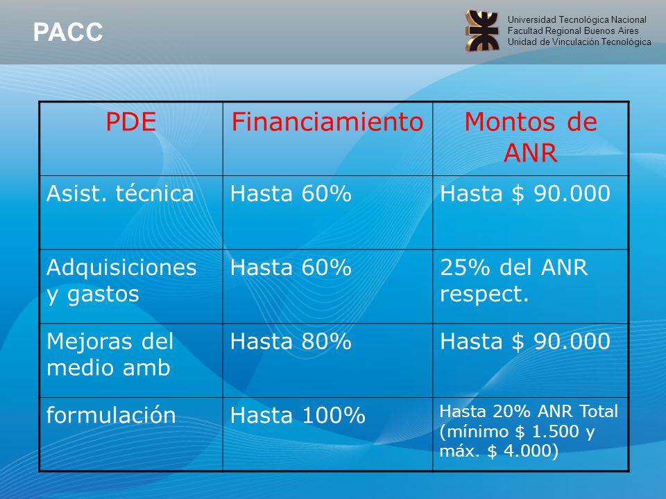 Universidad Tecnológica Nacional Facultad Regional Buenos Aires Unidad de Vinculación Tecnológica PDEFinanciamientoMontos de ANR Asist.