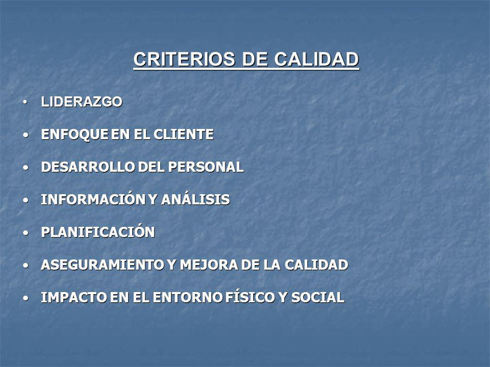 CRITERIOS DE CALIDAD LIDERAZGOLIDERAZGO ENFOQUE EN EL CLIENTEENFOQUE EN EL CLIENTE DESARROLLO DEL PERSONALDESARROLLO DEL PERSONAL INFORMACIÓN Y ANÁLISISINFORMACIÓN Y ANÁLISIS PLANIFICACIÓNPLANIFICACIÓN ASEGURAMIENTO Y MEJORA DE LA CALIDADASEGURAMIENTO Y MEJORA DE LA CALIDAD IMPACTO EN EL ENTORNO FÍSICO Y SOCIALIMPACTO EN EL ENTORNO FÍSICO Y SOCIAL