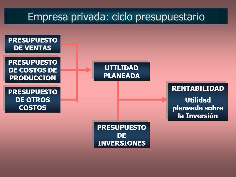 Empresa privada: ciclo presupuestario PRESUPUESTO DE VENTAS PRESUPUESTO DE COSTOS DE PRODUCCION PRESUPUESTO DE OTROS COSTOS UTILIDAD PLANEADA PRESUPUE