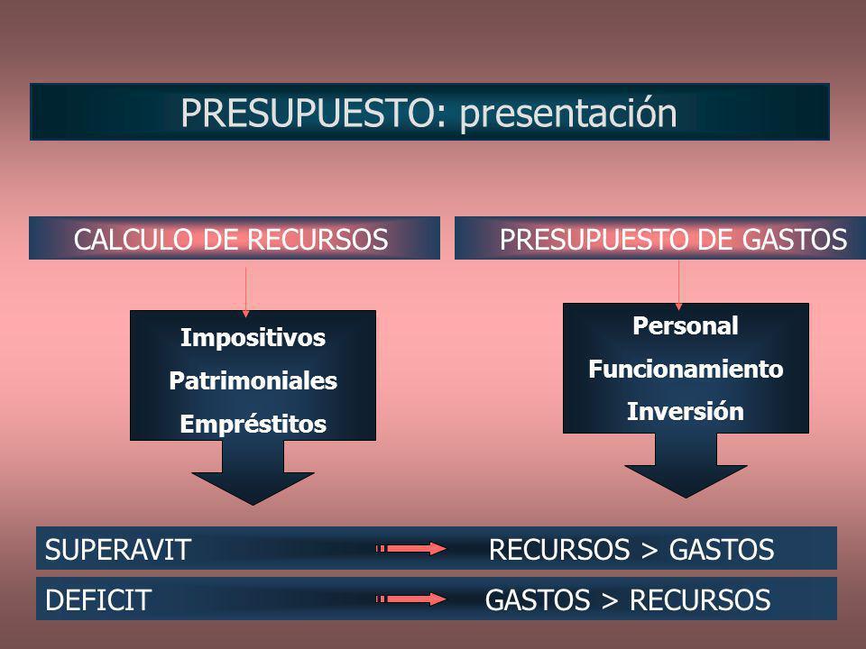 PRESUPUESTO: presentación Personal Funcionamiento Inversión Impositivos Patrimoniales Empréstitos CALCULO DE RECURSOS SUPERAVIT RECURSOS > GASTOS DEFI