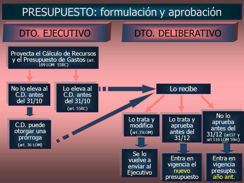 PRESUPUESTO: formulación y aprobación Proyecta el Cálculo de Recursos y el Presupuesto de Gastos (art. 109 LOM 55RC) DTO. DELIBERATIVO Lo eleva al C.D