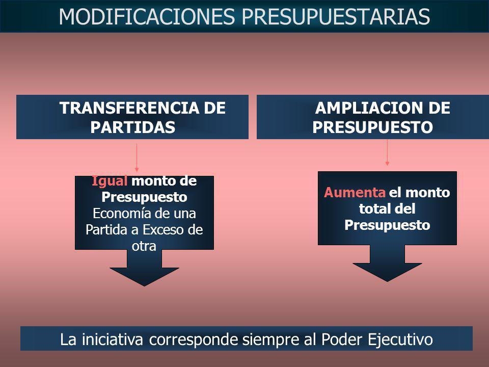 MODIFICACIONES PRESUPUESTARIAS Aumenta el monto total del Presupuesto Igual monto de Presupuesto Economía de una Partida a Exceso de otra TRANSFERENCI