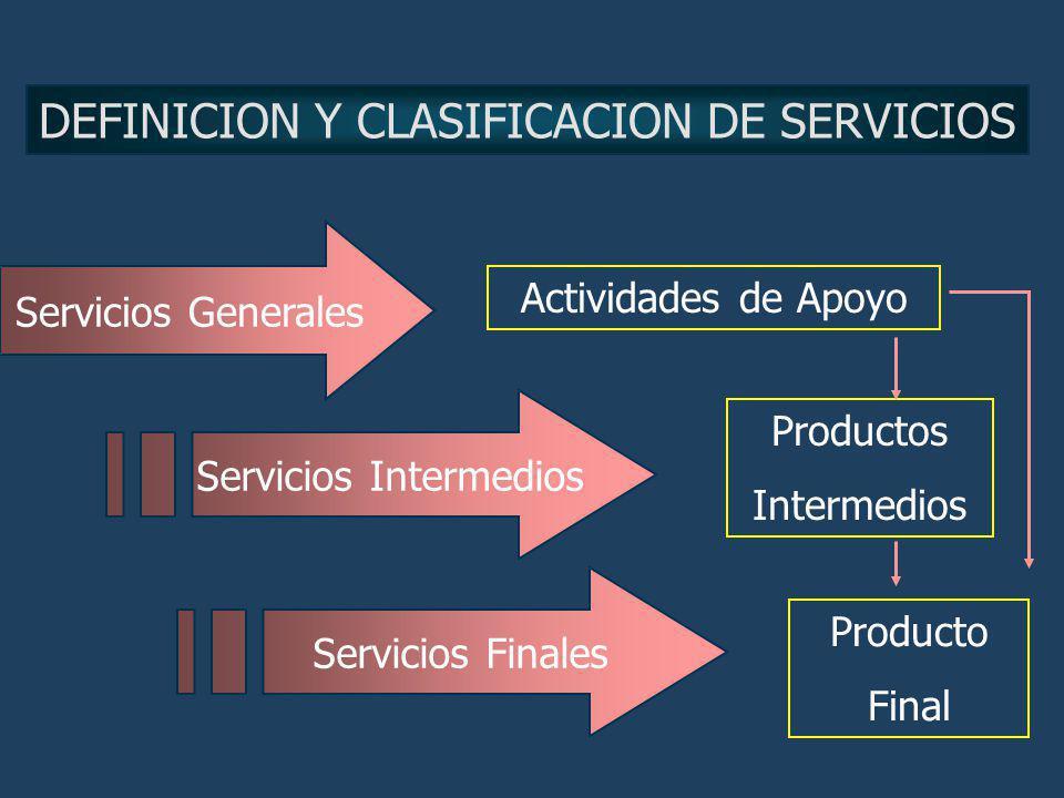 DEFINICION Y CLASIFICACION DE SERVICIOS Servicios Generales Servicios Intermedios Servicios Finales Producto Final Productos Intermedios Actividades d