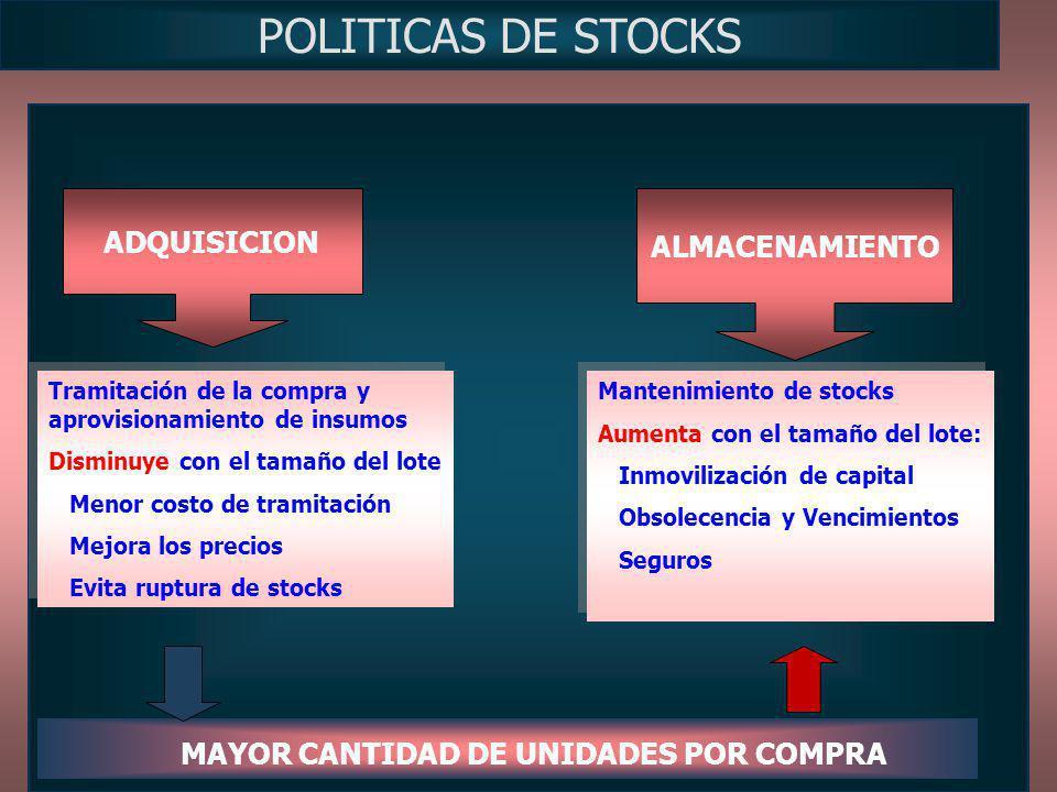 ALMACENAMIENTO ADQUISICION POLITICAS DE STOCKS Tramitación de la compra y aprovisionamiento de insumos Disminuye con el tamaño del lote Menor costo de