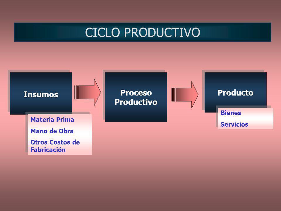 CICLO PRODUCTIVO Insumos Proceso Productivo Producto Materia Prima Mano de Obra Otros Costos de Fabricación Materia Prima Mano de Obra Otros Costos de