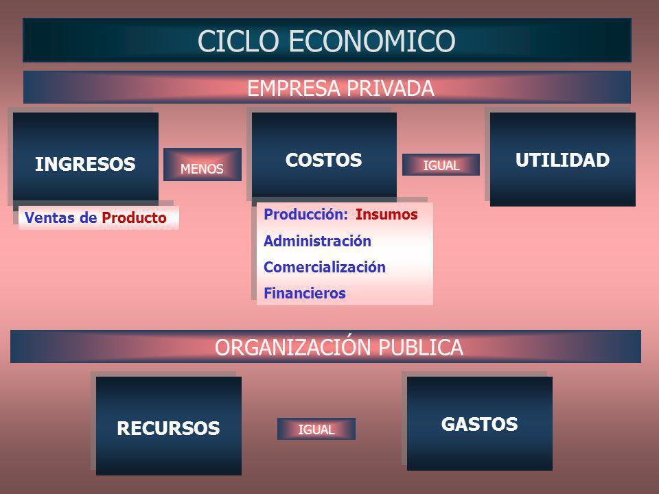 CICLO ECONOMICO INGRESOS COSTOS UTILIDAD RECURSOS GASTOS EMPRESA PRIVADA ORGANIZACIÓN PUBLICA MENOS IGUAL Ventas de Producto Producción: Insumos Admin