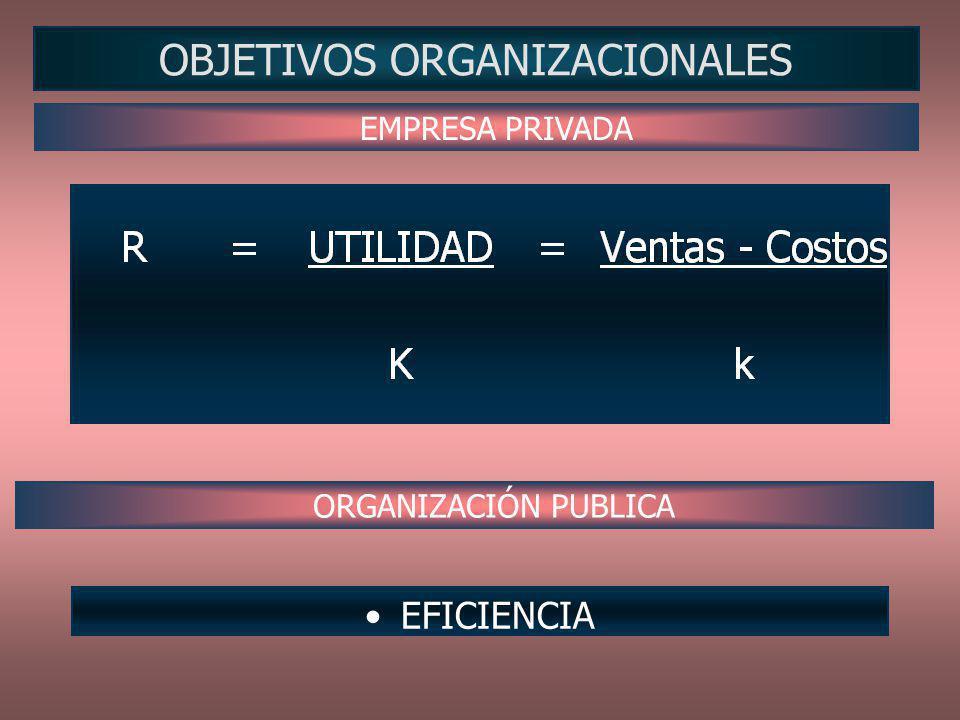 ETAPAS DEL PROCESO ADMINISTRATIVO Planificación Ejecución Control Definición de objetivos.