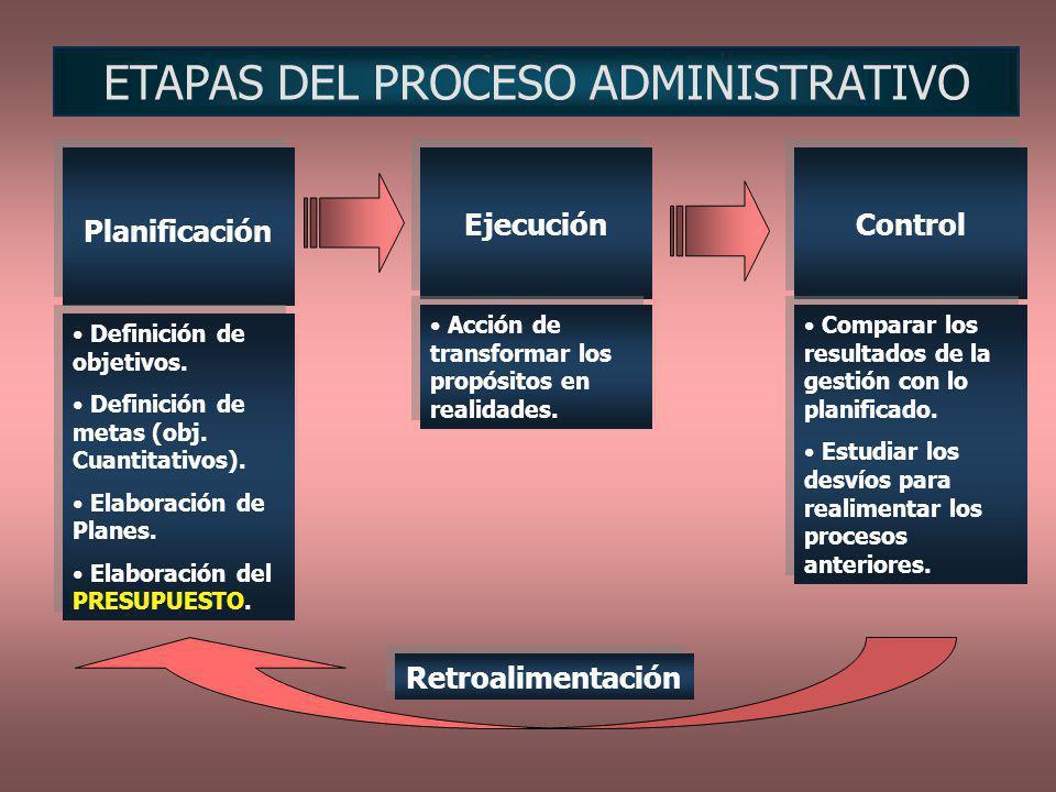 PRESPUESTO: concepto Plan integrado y coordinado, expresado en términos financieros respecto de las operaciones de una organización, para un período de tiempo, con el fin de lograr los objetivos y metas de la organización