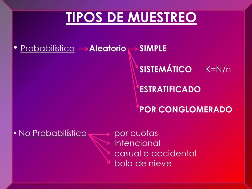 Ocular Verbal Escrita Acción de revisión Acción combinada TIPOS DE MUESTREO Probabilístico AleatorioSIMPLE SISTEMÁTICO K=N/n ESTRATIFICADO POR CONGLOM