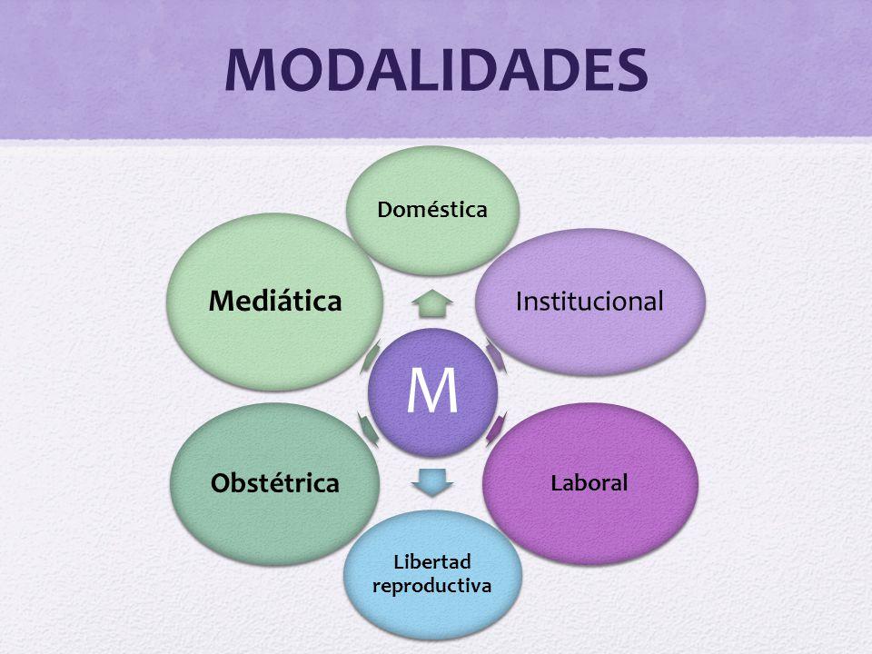 MODALIDADES M Doméstica Institucional Laboral Libertad reproductiva Obstétrica Mediática