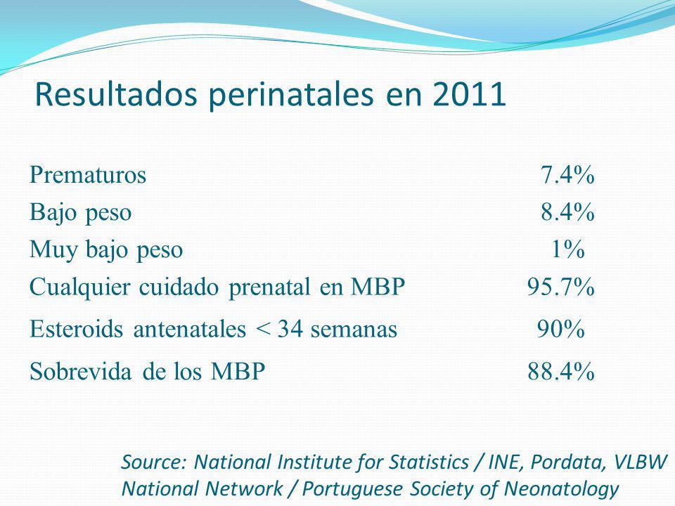 Resultados perinatales en 2011 Prematuros 7.4% Bajo peso 8.4% Muy bajo peso 1% Cualquier cuidado prenatal en MBP95.7% Esteroids antenatales < 34 seman