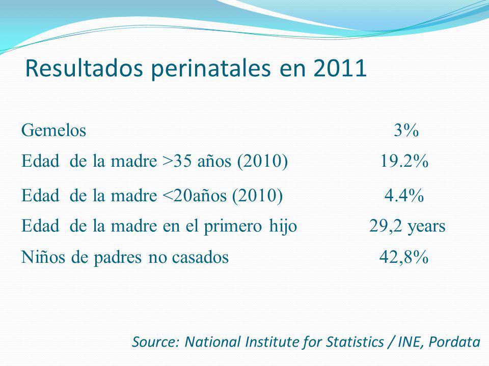 Resultados perinatales en 2011 Gemelos 3% Edad de la madre >35 años (2010)19.2% Edad de la madre <20años (2010)4.4% Edad de la madre en el primero hij