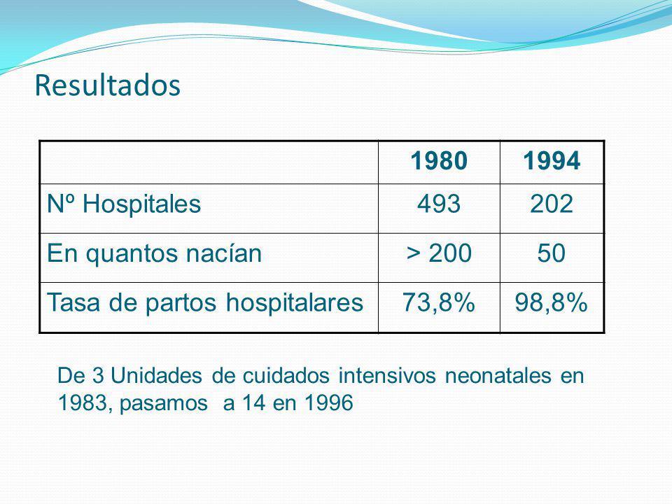 Resultados 19801994 Nº Hospitales493202 En quantos nacían> 20050 Tasa de partos hospitalares73,8%98,8% De 3 Unidades de cuidados intensivos neonatales