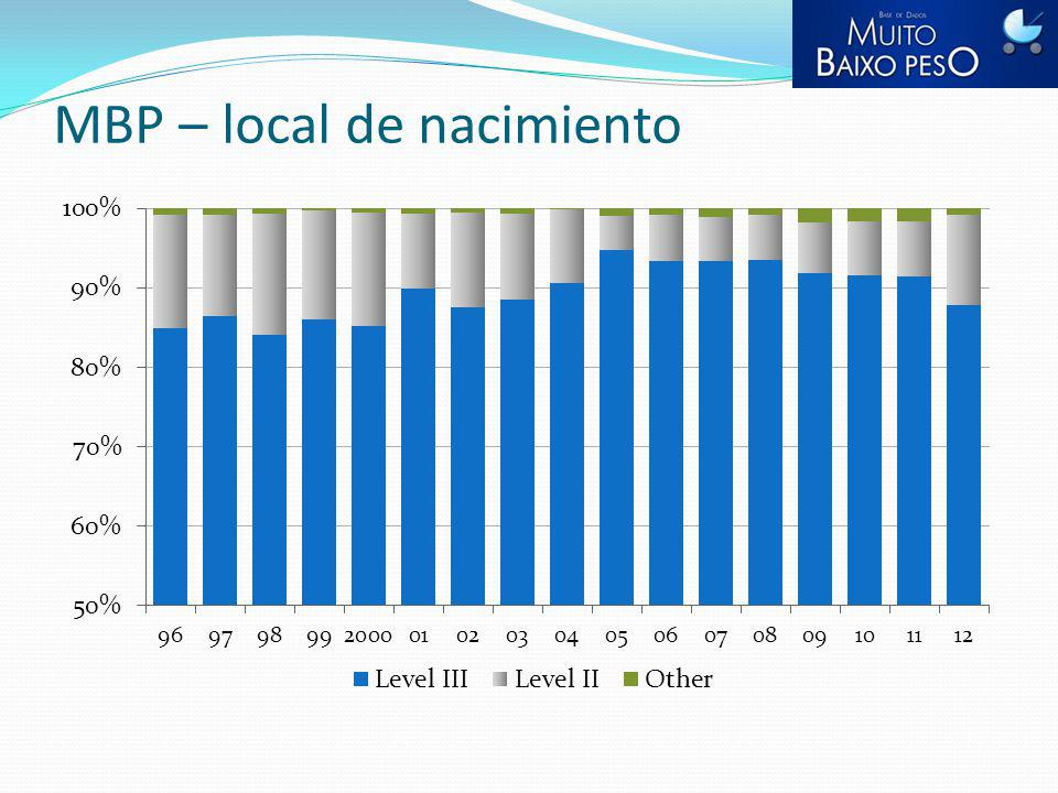 MBP – local de nacimiento