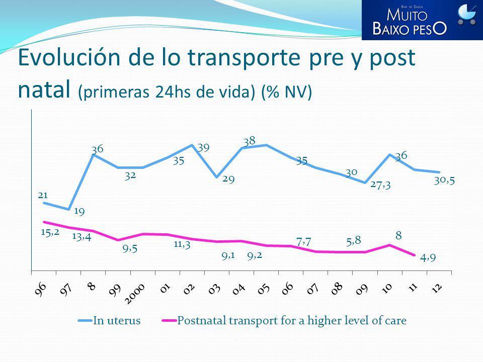 Evolución de lo transporte pre y post natal (primeras 24hs de vida) (% NV)