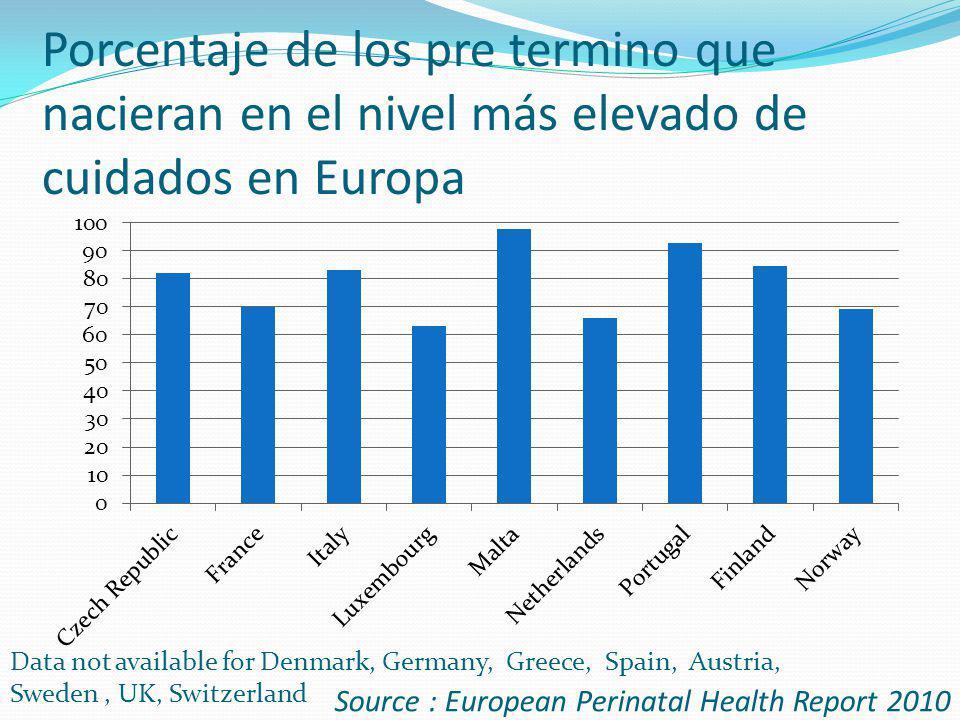 Porcentaje de los pre termino que nacieran en el nivel más elevado de cuidados en Europa Source : European Perinatal Health Report 2010 Data not avail