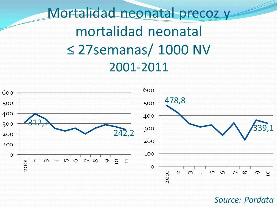 Mortalidad neonatal precoz y mortalidad neonatal 27semanas/ 1000 NV 2001-2011 Source: Pordata