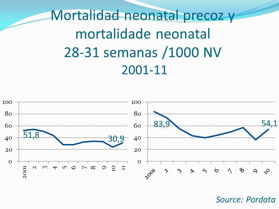 Mortalidad neonatal precoz y mortalidade neonatal 28-31 semanas /1000 NV 2001-11 Source: Pordata