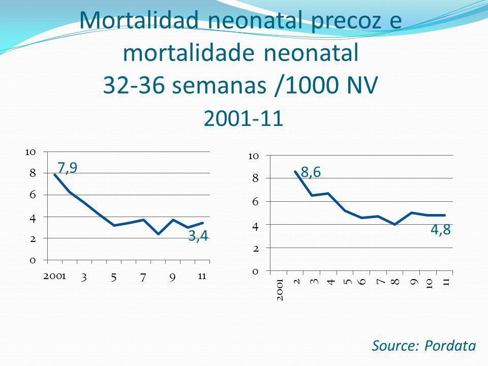 Mortalidad neonatal precoz e mortalidade neonatal 32-36 semanas /1000 NV 2001-11 Source: Pordata
