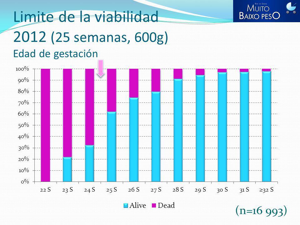 Limite de la viabilidad 2012 (25 semanas, 600g) Edad de gestación (n=16 993)