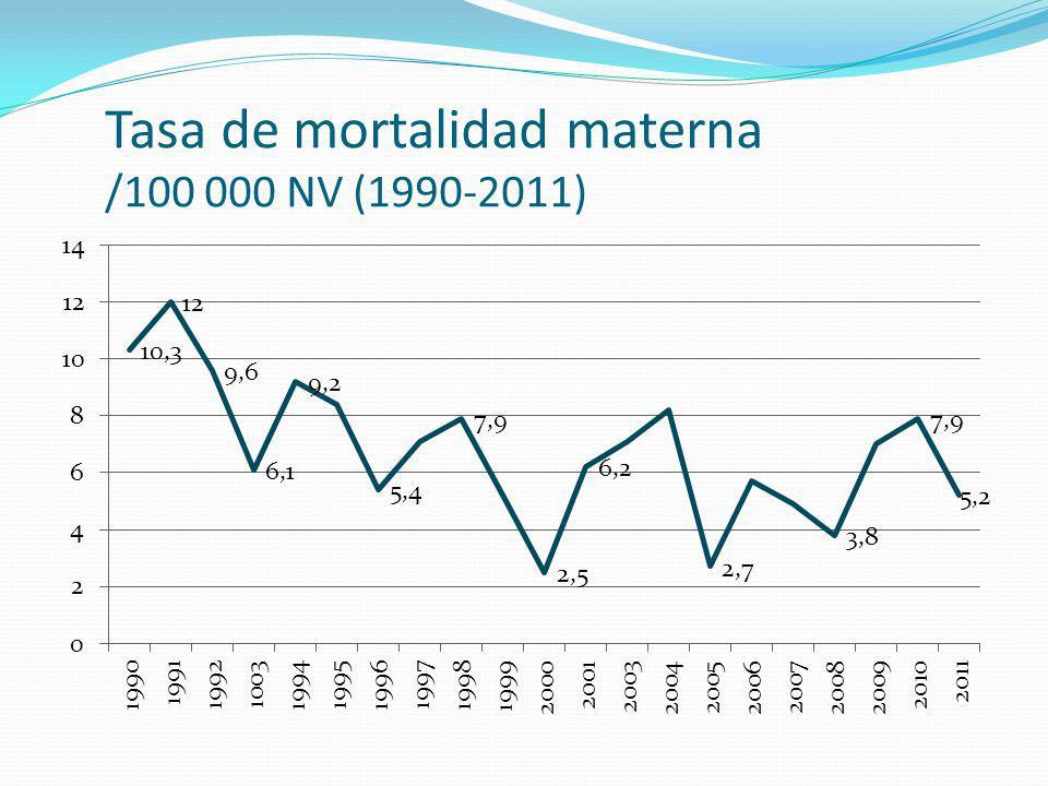 Tasa de mortalidad materna /100 000 NV (1990-2011)