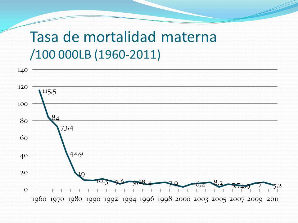Tasa de mortalidad materna /100 000LB (1960-2011)